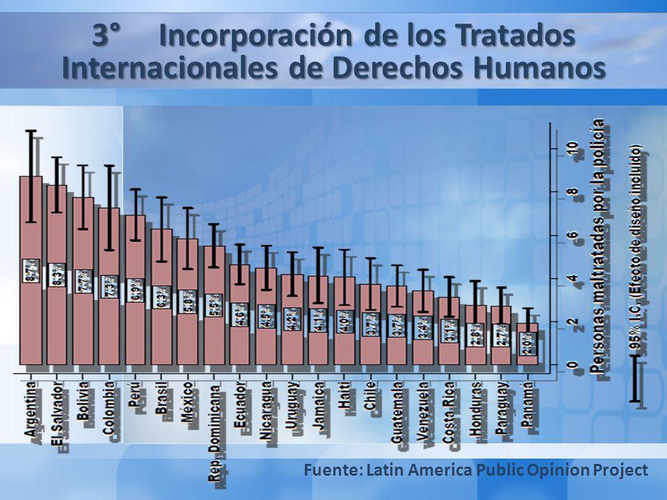 Segunda Parte: El Caso de Chile: Lecciones aprendidas y recomendaciones de buenas prácticas legislativas en materia de Seguridad Pública 1° Lecciones Aprendidas 2° Recomendaciones de Buenas Prácticas Legislativas 3°Incorporación de los Tratados Internacionales de Derechos Humanos Fuente: Latin America Public Opinion Project