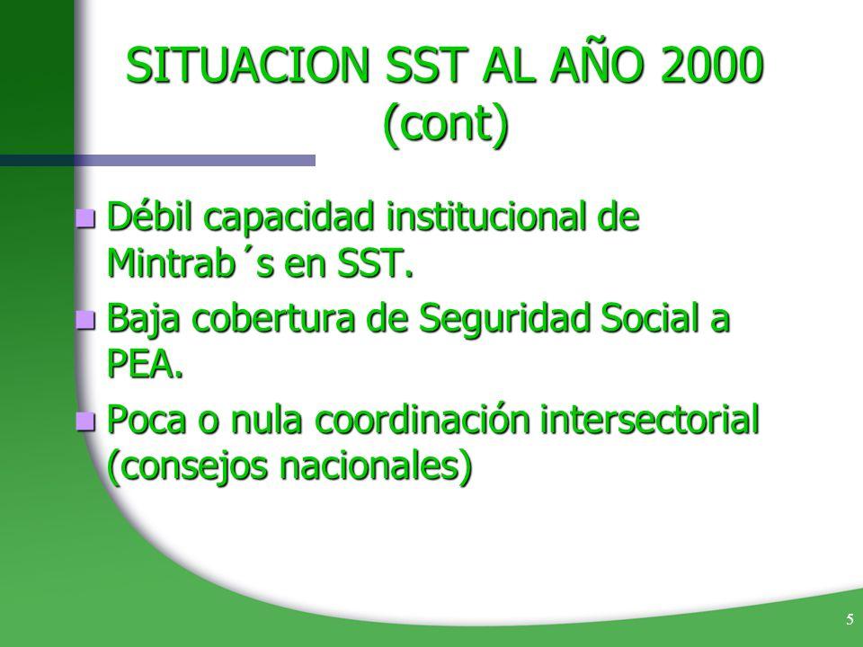 5 SITUACION SST AL AÑO 2000 (cont) Débil capacidad institucional de Mintrab´s en SST. Débil capacidad institucional de Mintrab´s en SST. Baja cobertur