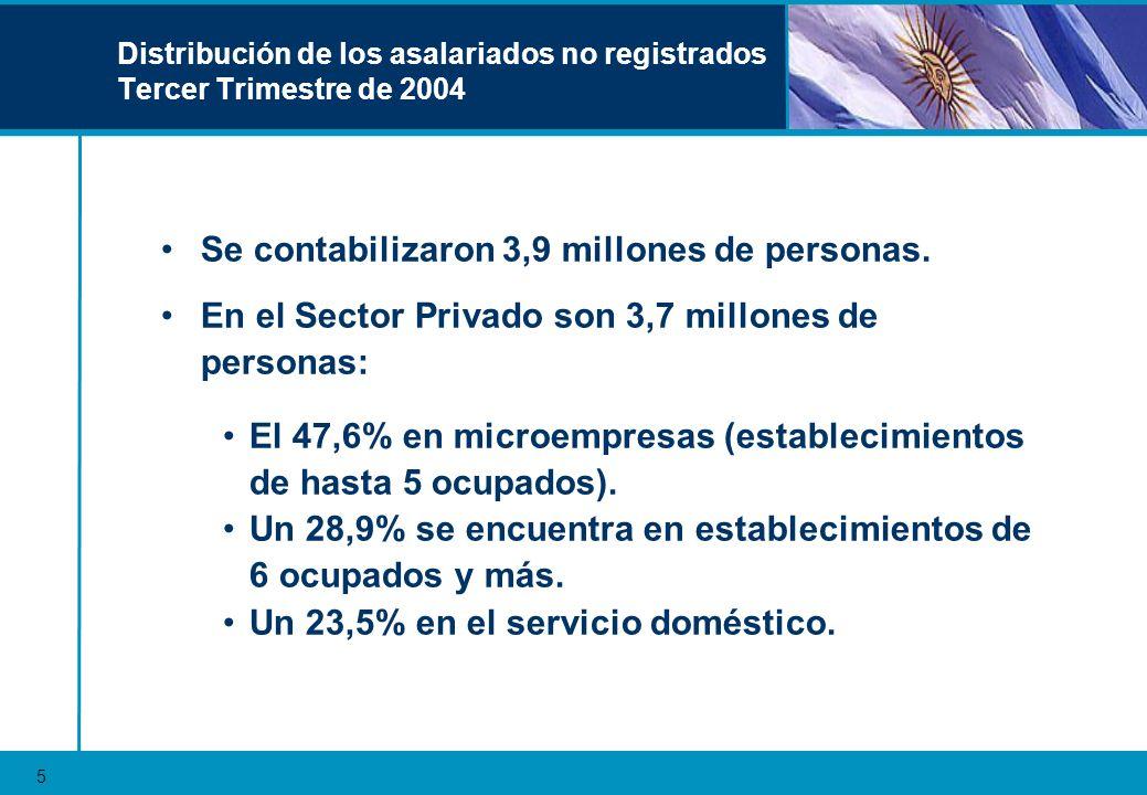 Empleo No Registrado según Sexo Tasa de Empleo No Registrado 60.0% 53.4% 47.8% 58.8% 42.7% 0.0% 10.0% 20.0% 30.0% 40.0% 50.0% TotalVaronesMujeresMujeres Sin Serv.