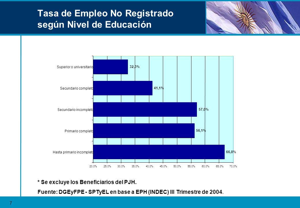 Empleo No Registrado según Tamaño del Establecimiento Tasa de Empleo No Registrado según Tamaño del Establecimiento Fuente: DGEyFPE - SPTyEL en base a EPH (INDEC) III Trimestre de 2004.