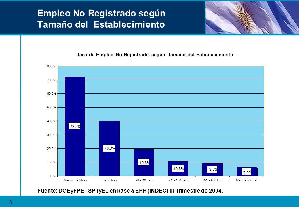 Plan Nacional de Regularización del Trabajo 2003 - 2004 9