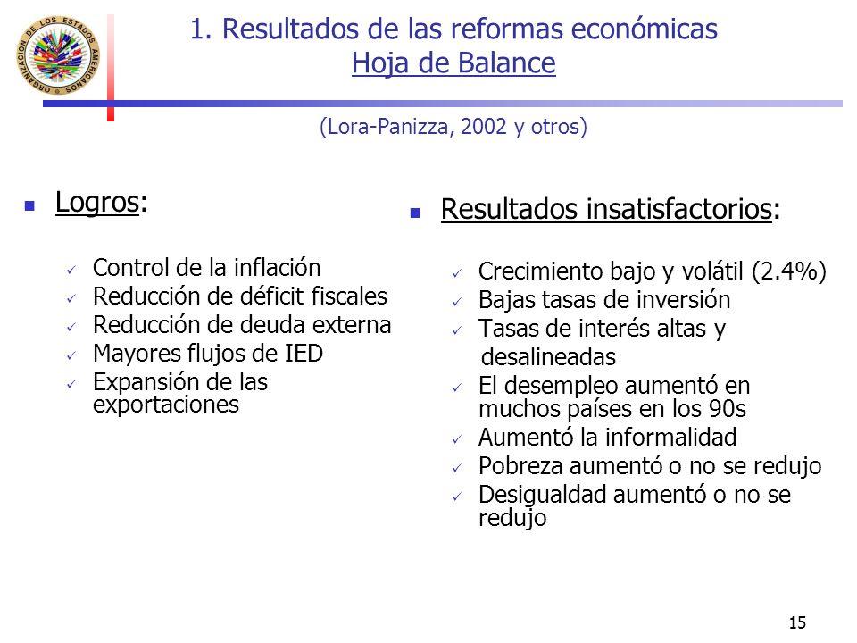 15 Logros: Control de la inflación Reducción de déficit fiscales Reducción de deuda externa Mayores flujos de IED Expansión de las exportaciones Resultados insatisfactorios: Crecimiento bajo y volátil (2.4%) Bajas tasas de inversión Tasas de interés altas y desalineadas El desempleo aumentó en muchos países en los 90s Aumentó la informalidad Pobreza aumentó o no se redujo Desigualdad aumentó o no se redujo 1.