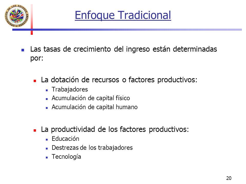 20 Enfoque Tradicional Las tasas de crecimiento del ingreso están determinadas por: La dotación de recursos o factores productivos: Trabajadores Acumulación de capital físico Acumulación de capital humano La productividad de los factores productivos: Educación Destrezas de los trabajadores Tecnología