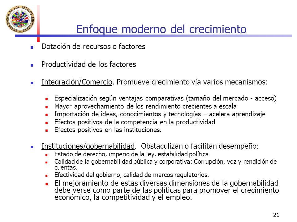 21 Enfoque moderno del crecimiento Dotación de recursos o factores Productividad de los factores Integración/Comercio.