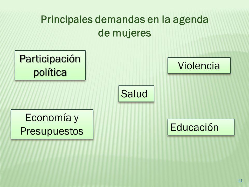 Participación política Violencia Educación Salud Economía y Presupuestos 11 Principales demandas en la agenda de mujeres