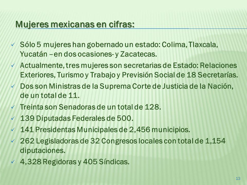 Sólo 5 mujeres han gobernado un estado: Colima, Tlaxcala, Yucatán –en dos ocasiones- y Zacatecas. Actualmente, tres mujeres son secretarias de Estado:
