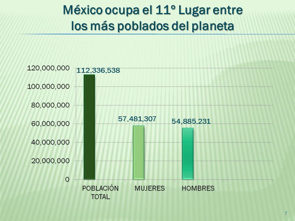 México ocupa el 11º Lugar entre los más poblados del planeta 7 112,336,538 57,481,307 54,885,231