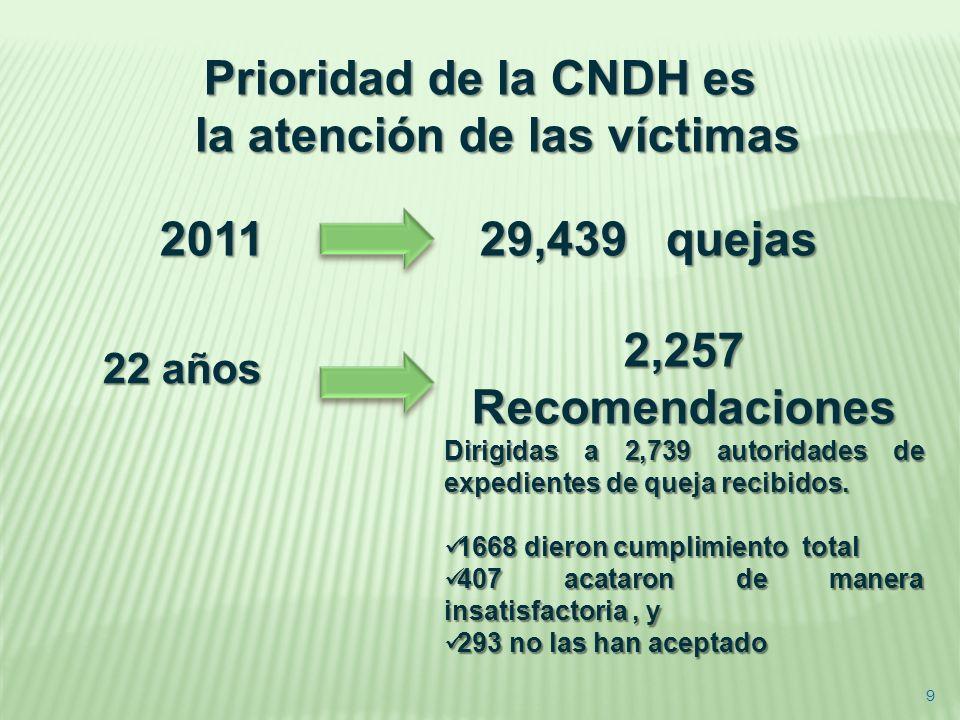 Prioridad de la CNDH es la atención de las víctimas 201129,439 quejas 2011 29,439 quejas 2,257 Recomendaciones Dirigidas a 2,739 autoridades de expedi