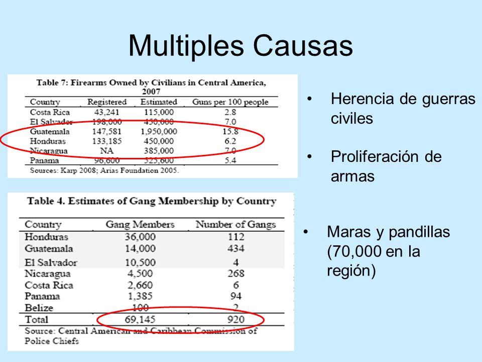 Multiples Causas Herencia de guerras civiles Proliferación de armas Maras y pandillas (70,000 en la región)