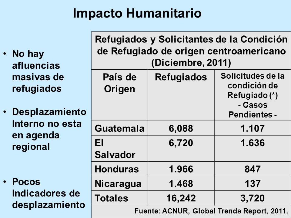 Refugiados y Solicitantes de la Condición de Refugiado de origen centroamericano (Diciembre, 2011) País de Origen Refugiados Solicitudes de la condici
