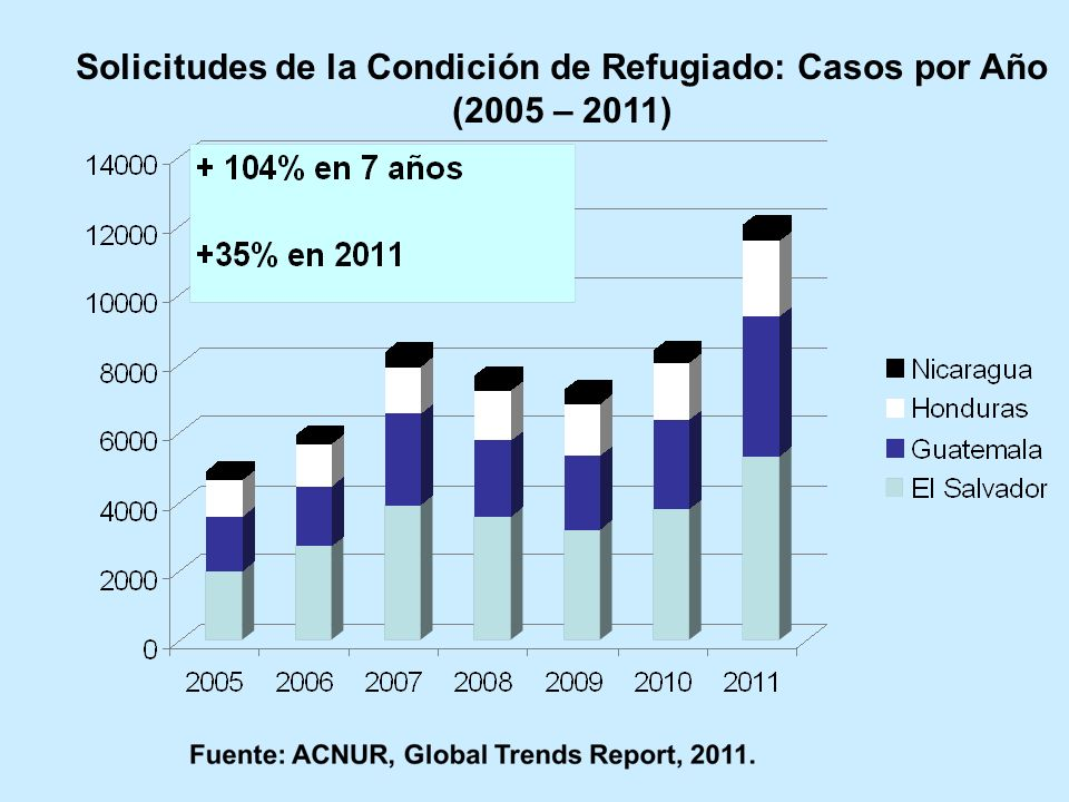 Solicitudes de la Condición de Refugiado: Casos por Año (2005 – 2011)