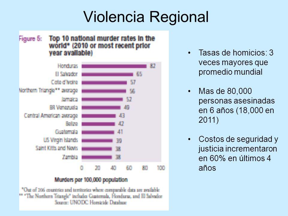 Violencia y Criminalidad Tasas Homicidios (UNODC – 2011): -Honduras (92/100,000) -El Salvador (69) -Guatemala (39)