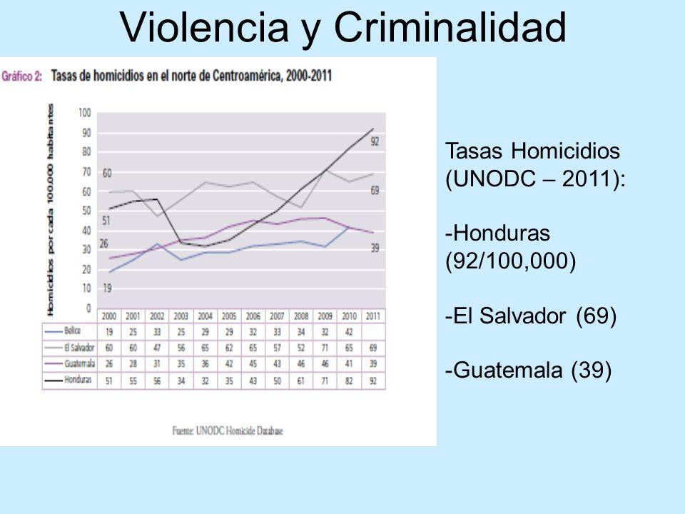 Desafíos de Protección Internacional Pocos casos son reconocidos como refugiados (10-15%) Mayoría son tratados como migrantes y son sujetos a deportación (México: 95% de los menores detenidos) Víctimas de trata / tráfico (mujeres / niñ@s) Falta de asistencia en el desplazamiento