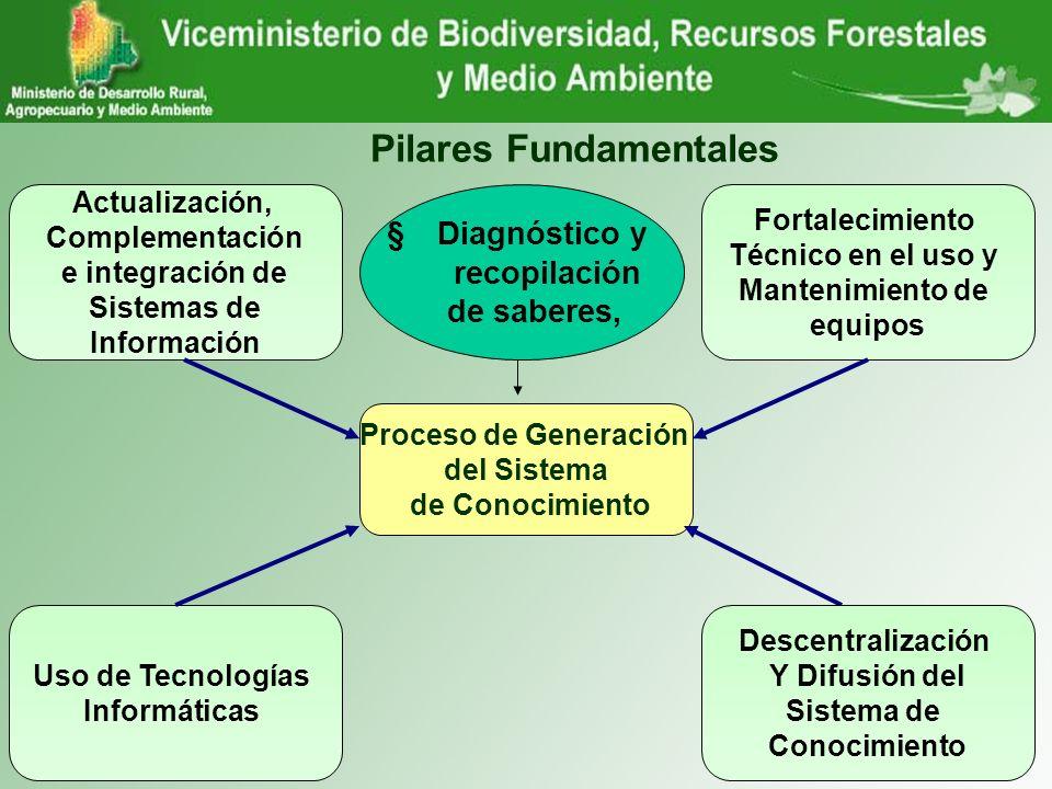 Pilares Fundamentales Actualización, Complementación e integración de Sistemas de Información Proceso de Generación del Sistema de Conocimiento Fortal