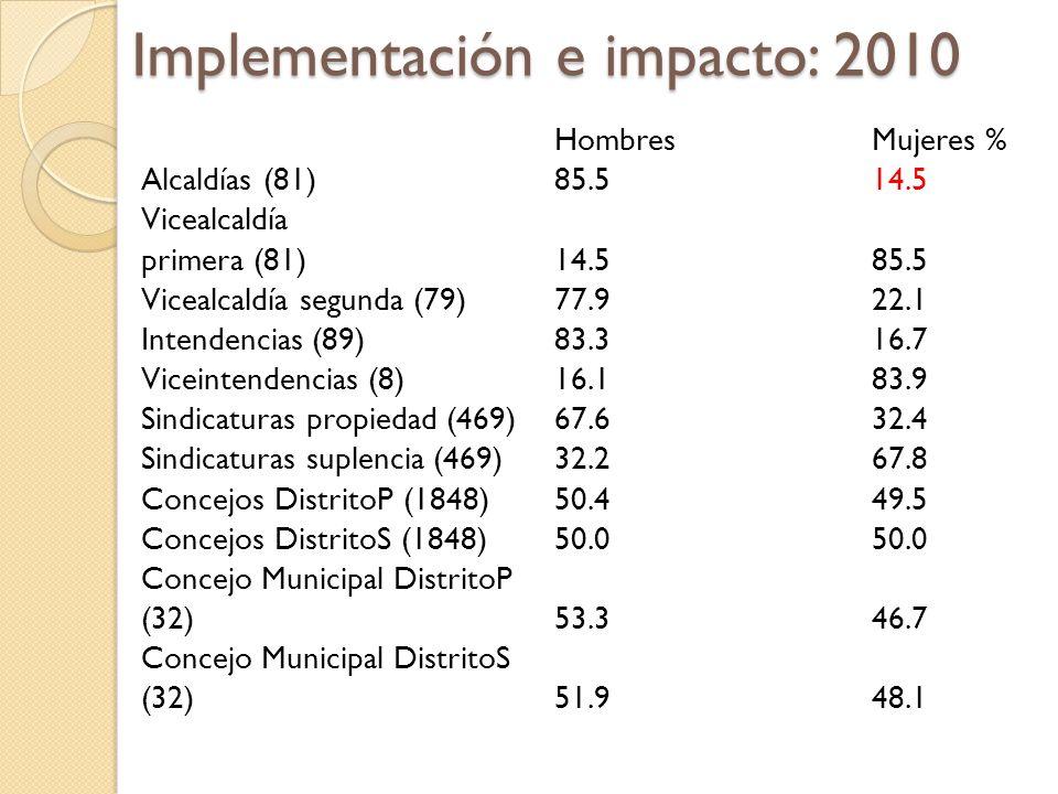 Implementación e impacto: 2010 Hombres Mujeres % Alcaldías (81)85.514.5 Vicealcaldía primera (81)14.585.5 Vicealcaldía segunda (79)77.922.1 Intendenci