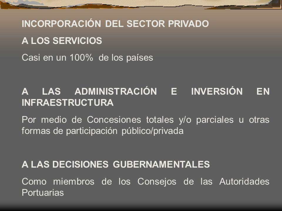 INCORPORACIÓN DEL SECTOR PRIVADO A LOS SERVICIOS Casi en un 100% de los países A LAS ADMINISTRACIÓN E INVERSIÓN EN INFRAESTRUCTURA Por medio de Conces