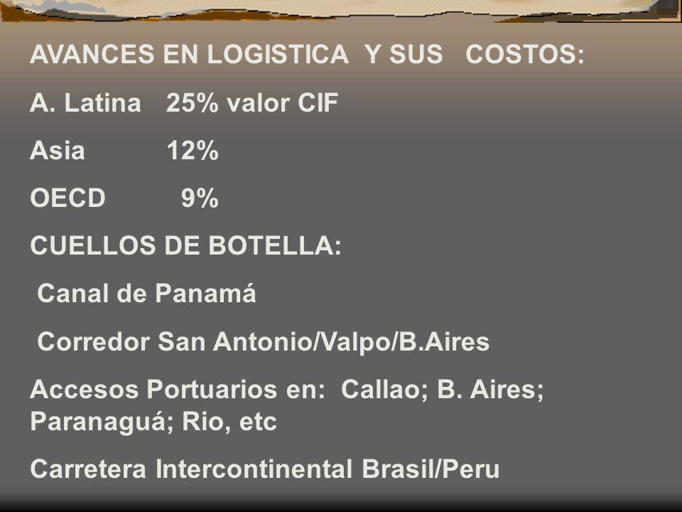 AVANCES EN LOGISTICA Y SUS COSTOS: A. Latina 25% valor CIF Asia 12% OECD 9% CUELLOS DE BOTELLA: Canal de Panamá Corredor San Antonio/Valpo/B.Aires Acc