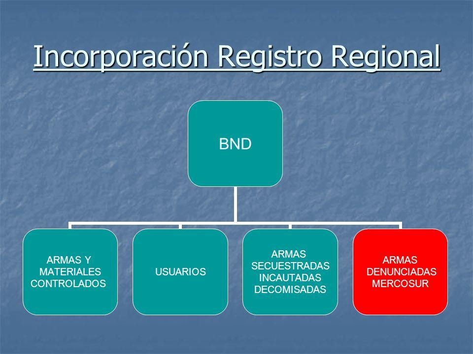 Incorporación Registro Regional BND ARMAS Y MATERIALES CONTROLADOS USUARIOS ARMAS SECUESTRADAS INCAUTADAS DECOMISADAS ARMAS DENUNCIADAS MERCOSUR
