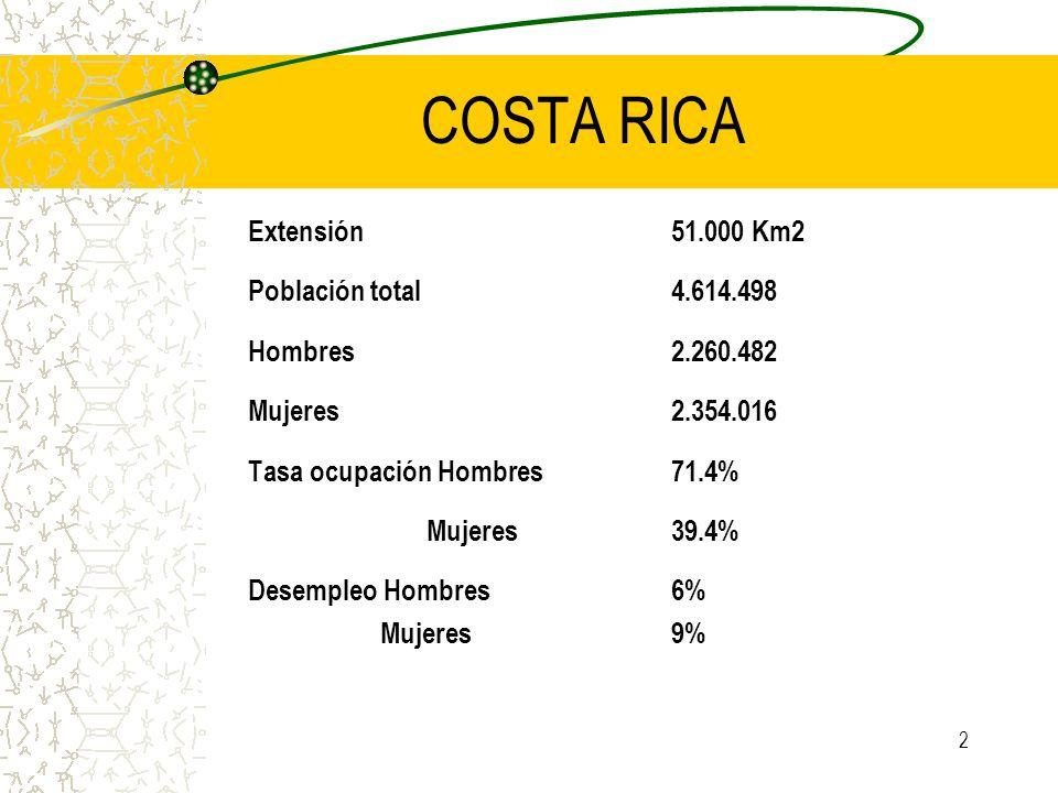 2 COSTA RICA Extensión51.000 Km2 Población total 4.614.498 Hombres 2.260.482 Mujeres 2.354.016 Tasa ocupación Hombres 71.4% Mujeres 39.4% Desempleo Ho