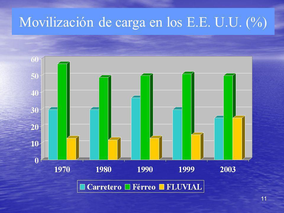 11 Movilización de carga en los E.E. U.U. (%)