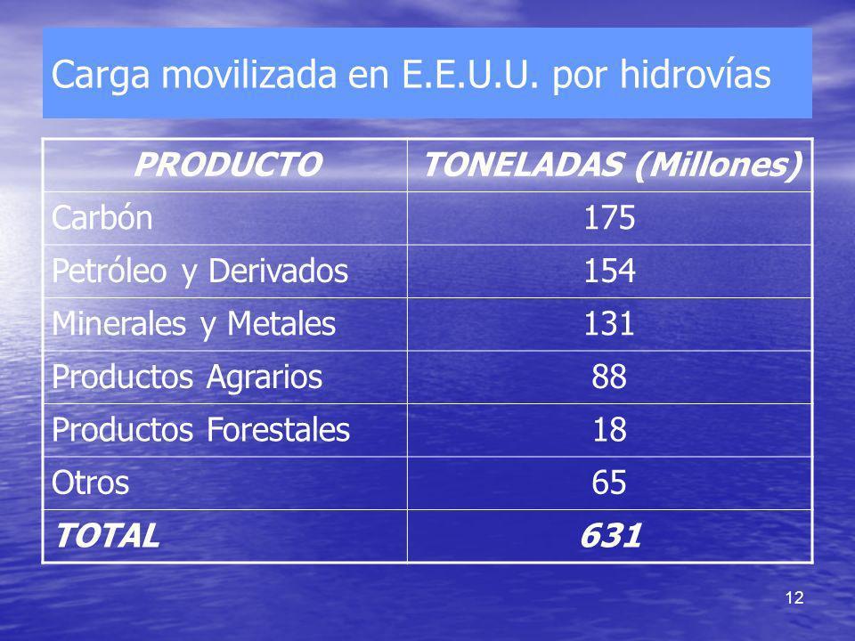 12 Carga movilizada en E.E.U.U. por hidrovías PRODUCTOTONELADAS (Millones) Carbón175 Petróleo y Derivados154 Minerales y Metales131 Productos Agrarios