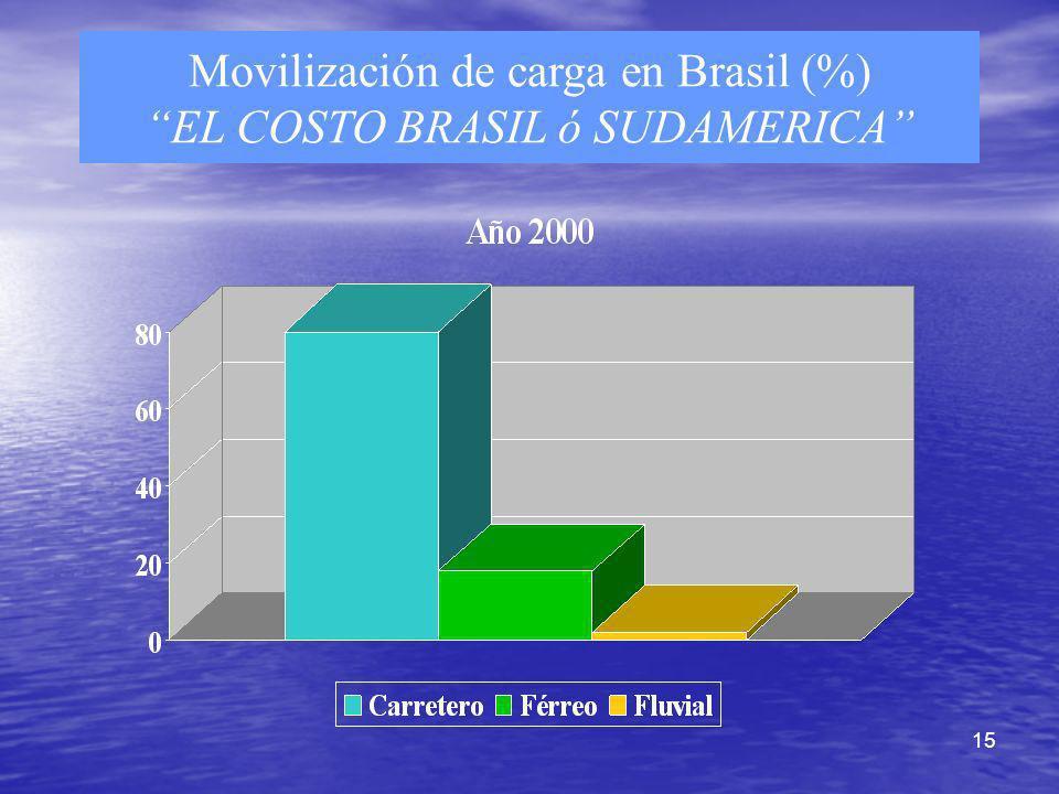 15 Movilización de carga en Brasil (%) EL COSTO BRASIL ó SUDAMERICA