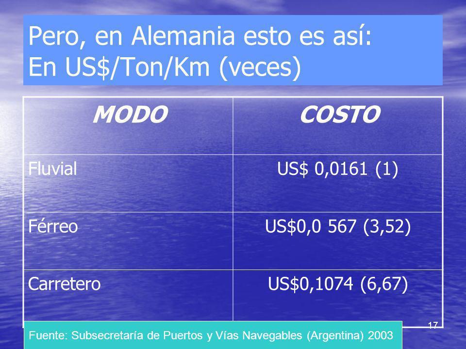 17 Pero, en Alemania esto es así: En US$/Ton/Km (veces) MODOCOSTO FluvialUS$ 0,0161 (1) FérreoUS$0,0 567 (3,52) CarreteroUS$0,1074 (6,67) Fuente: Subs