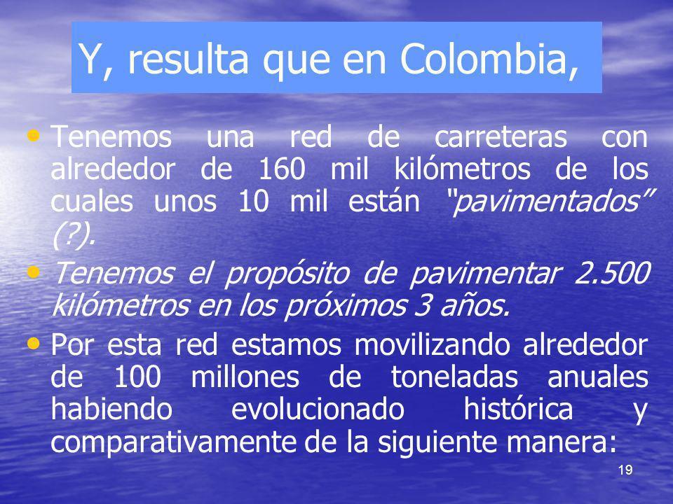 19 Y, resulta que en Colombia, Tenemos una red de carreteras con alrededor de 160 mil kilómetros de los cuales unos 10 mil están pavimentados (?). Ten