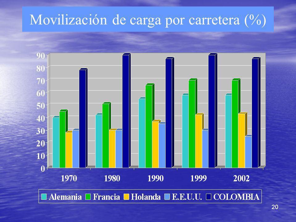 20 Movilización de carga por carretera (%)