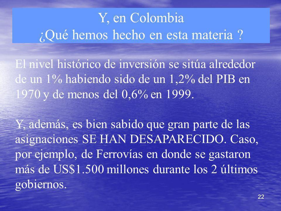 22 Y, en Colombia ¿Qué hemos hecho en esta materia ? El nivel histórico de inversión se sitúa alrededor de un 1% habiendo sido de un 1,2% del PIB en 1