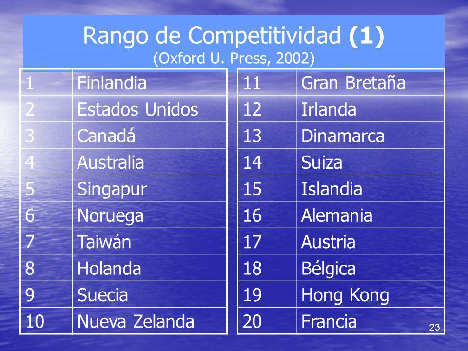 23 Rango de Competitividad (1) (Oxford U. Press, 2002) 1Finlandia 2Estados Unidos 3Canadá 4Australia 5Singapur 6Noruega 7Taiwán 8Holanda 9Suecia 10Nue