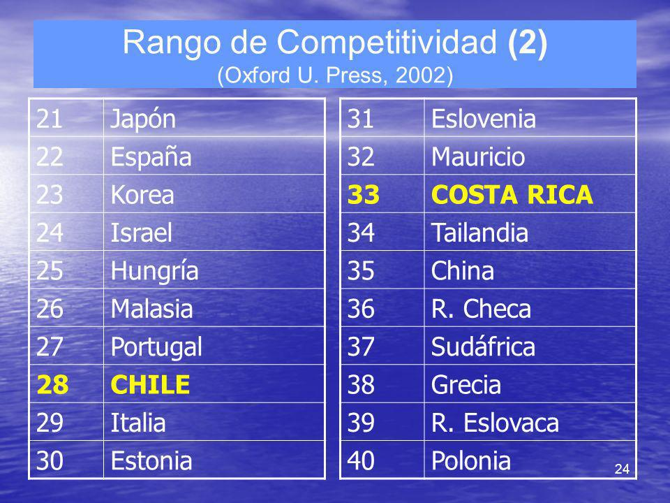 24 Rango de Competitividad (2) (Oxford U. Press, 2002) 21Japón 22España 23Korea 24Israel 25Hungría 26Malasia 27Portugal 28CHILE 29Italia 30Estonia 31E