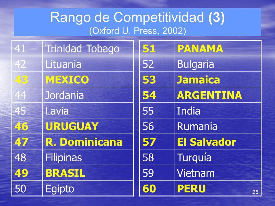 25 Rango de Competitividad (3) (Oxford U. Press, 2002) 41Trinidad Tobago 42Lituania 43MEXICO 44Jordania 45Lavia 46URUGUAY 47R. Dominicana 48Filipinas