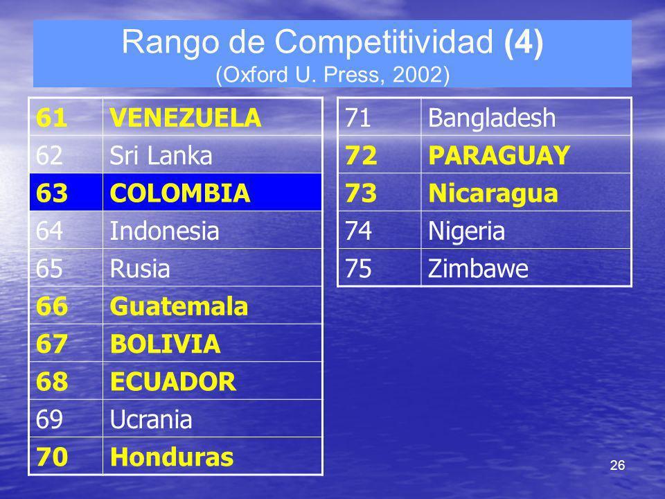 26 Rango de Competitividad (4) (Oxford U. Press, 2002) 61VENEZUELA 62Sri Lanka 63COLOMBIA 64Indonesia 65Rusia 66Guatemala 67BOLIVIA 68ECUADOR 69Ucrani
