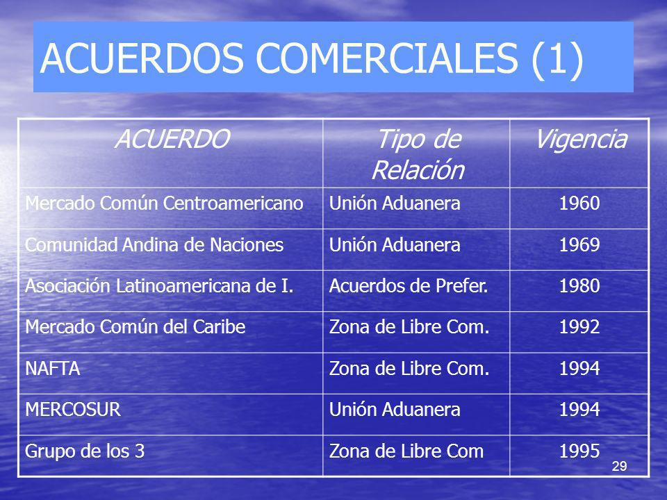 29 ACUERDOS COMERCIALES (1) ACUERDOTipo de Relación Vigencia Mercado Común CentroamericanoUnión Aduanera1960 Comunidad Andina de NacionesUnión Aduaner