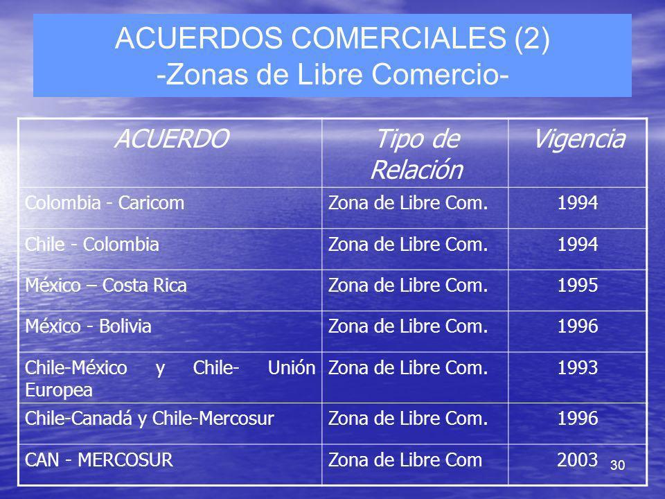 30 ACUERDOS COMERCIALES (2) -Zonas de Libre Comercio- ACUERDOTipo de Relación Vigencia Colombia - CaricomZona de Libre Com.1994 Chile - ColombiaZona d