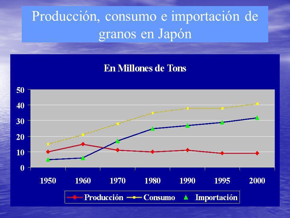 35 Producción, consumo e importación de granos en Japón