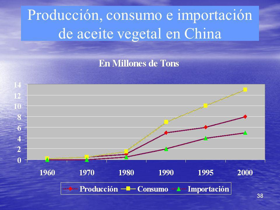 38 Producción, consumo e importación de aceite vegetal en China