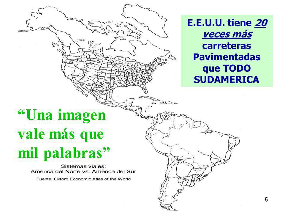 5 Una imagen vale más que mil palabras E.E.U.U. tiene 20 veces más carreteras Pavimentadas que TODO SUDAMERICA