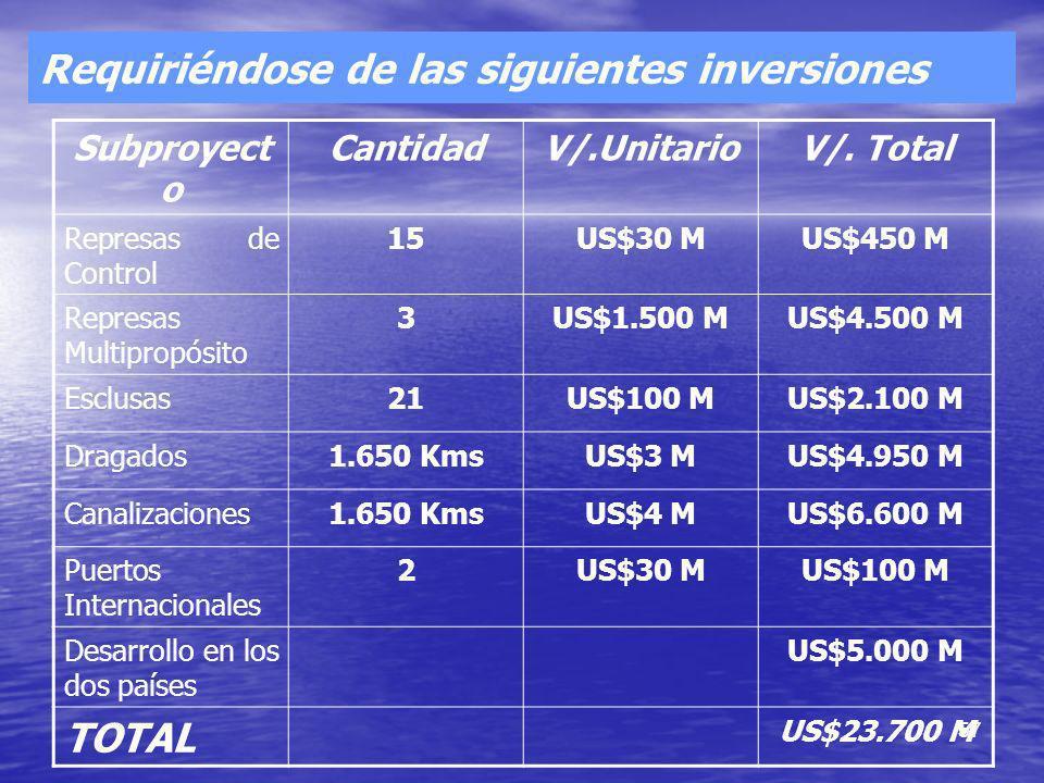 57 Requiriéndose de las siguientes inversiones Subproyect o CantidadV/.UnitarioV/. Total Represas de Control 15US$30 MUS$450 M Represas Multipropósito