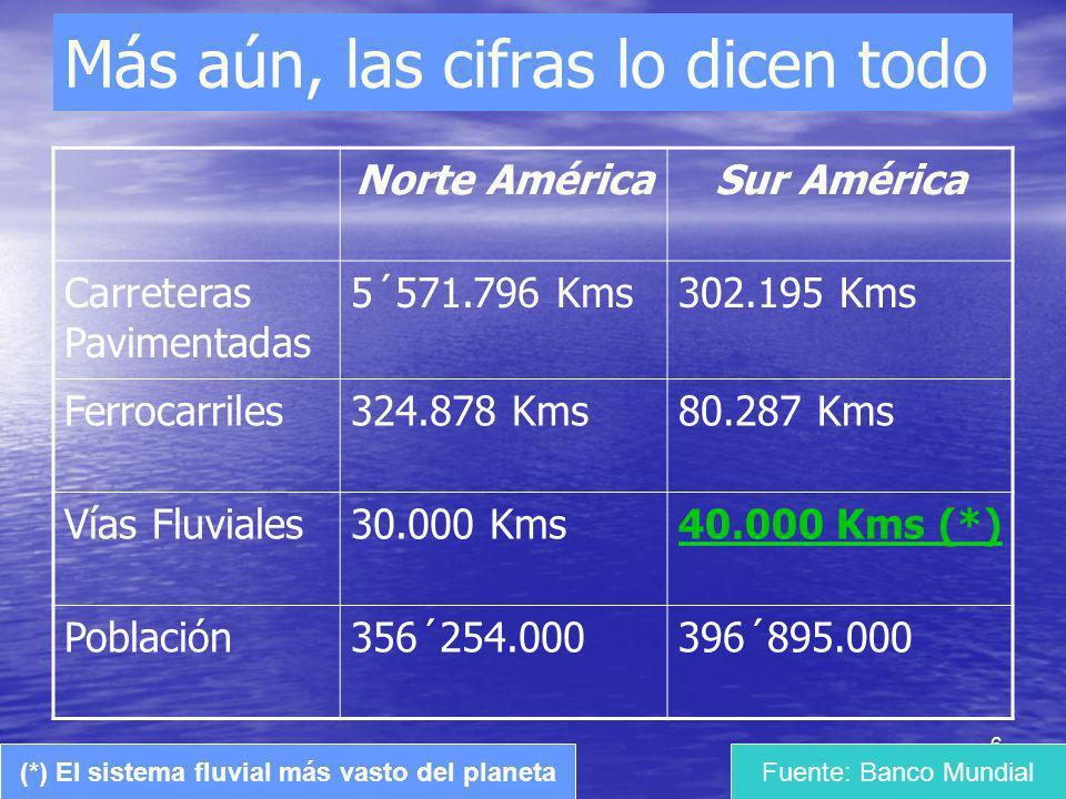 6 Más aún, las cifras lo dicen todo Norte AméricaSur América Carreteras Pavimentadas 5´571.796 Kms302.195 Kms Ferrocarriles324.878 Kms80.287 Kms Vías