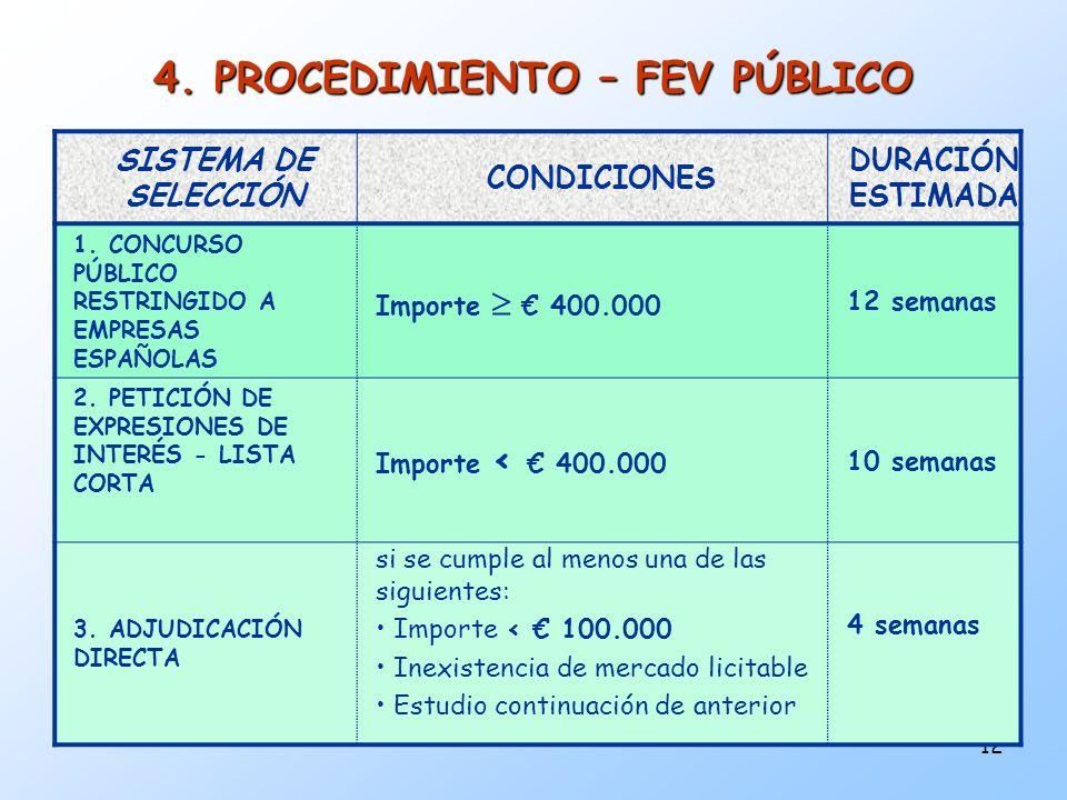 12 4. PROCEDIMIENTO – FEV PÚBLICO SISTEMA DE SELECCIÓN CONDICIONES DURACIÓN ESTIMADA 1. CONCURSO PÚBLICO RESTRINGIDO A EMPRESAS ESPAÑOLAS Importe 400.