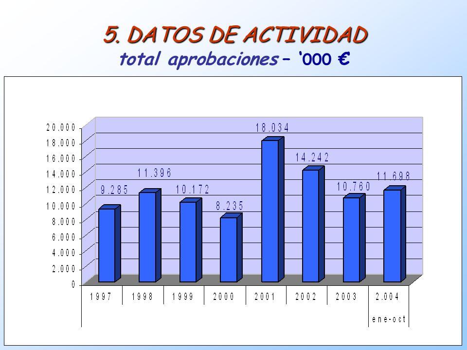 14 5. DATOS DE ACTIVIDAD 5. DATOS DE ACTIVIDAD total aprobaciones – 000