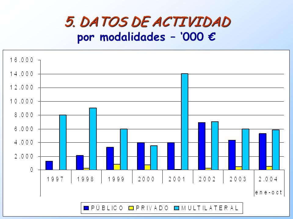 15 5. DATOS DE ACTIVIDAD 5. DATOS DE ACTIVIDAD por modalidades – 000