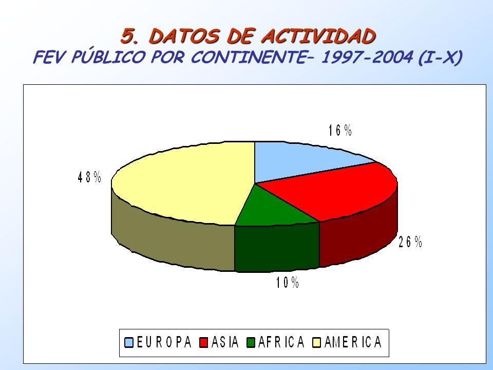 17 5. DATOS DE ACTIVIDAD 5. DATOS DE ACTIVIDAD FEV PÚBLICO POR CONTINENTE– 1997-2004 (I-X)