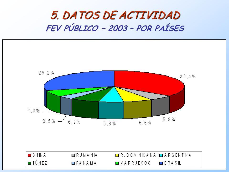 18 5. DATOS DE ACTIVIDAD - 5. DATOS DE ACTIVIDAD FEV PÚBLICO - 2003 – POR PAÍSES