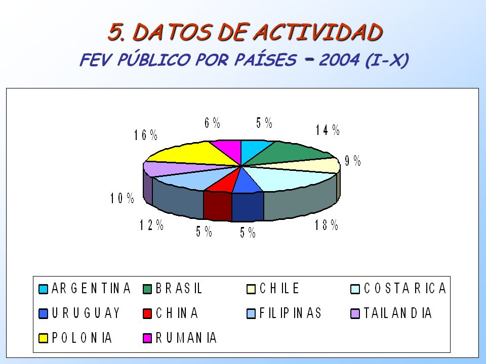 19 5. DATOS DE ACTIVIDAD – 5. DATOS DE ACTIVIDAD FEV PÚBLICO POR PAÍSES – 2004 (I-X)