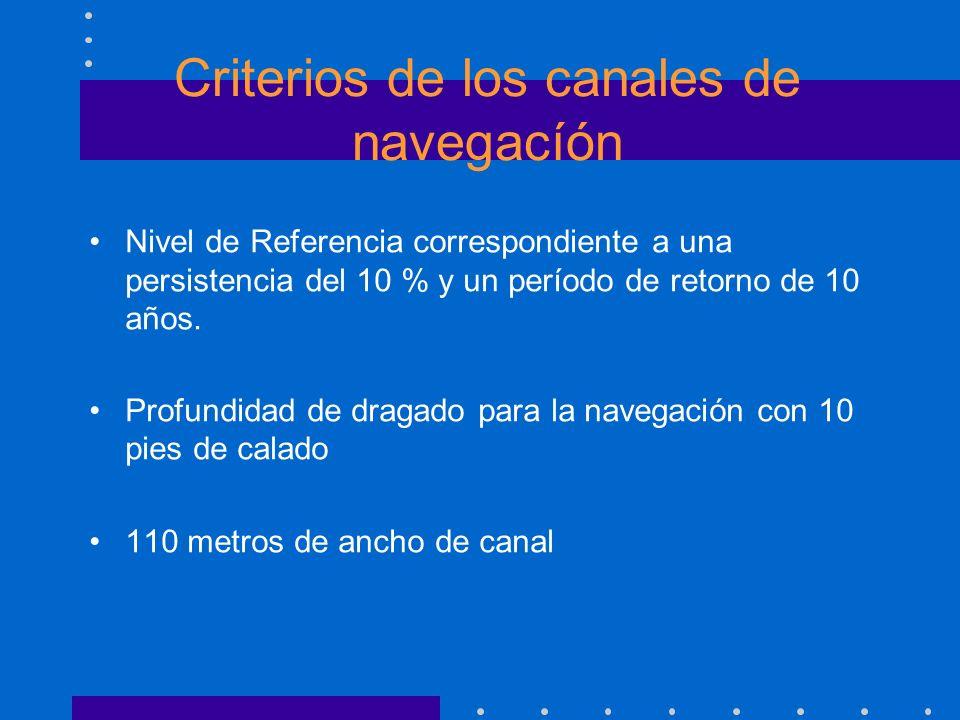 Criterios de los canales de navegacíón Nivel de Referencia correspondiente a una persistencia del 10 % y un período de retorno de 10 años. Profundidad