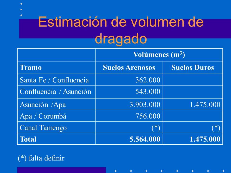 Estimación de volumen de dragado Volúmenes (m 3 ) TramoSuelos ArenososSuelos Duros Santa Fe / Confluencia362.000 Confluencia / Asunción543.000 Asunció