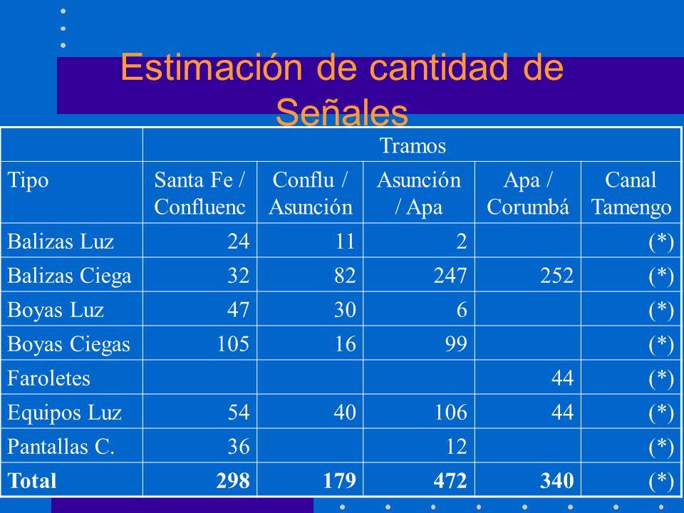 Estimación de cantidad de Señales Tramos TipoSanta Fe / Confluenc Conflu / Asunción Asunción / Apa Apa / Corumbá Canal Tamengo Balizas Luz24112(*) Bal